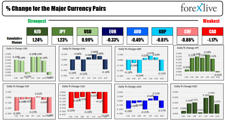 The NZD is the strongest and the CAD is the weakest