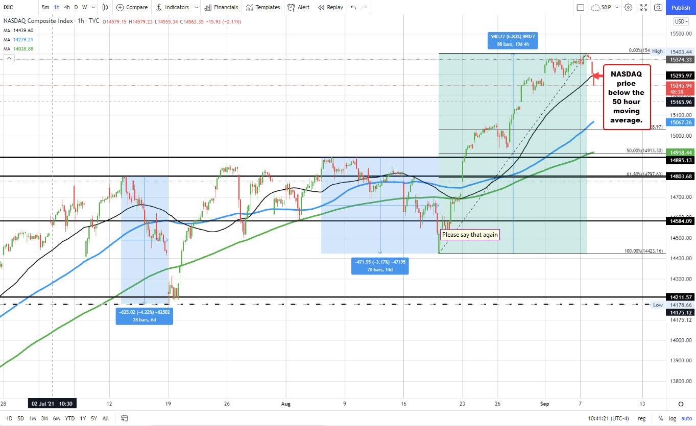 NASDAQ down -0.84%_
