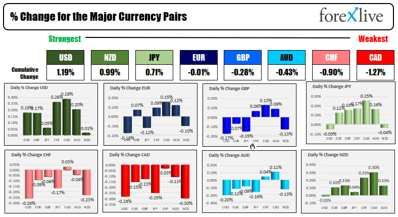 The USD is the strongest and the CAD is the weakest.