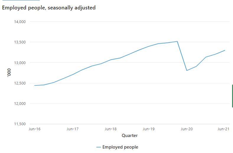 A quarterly update on employment from the Australian Bureau of Statistics.
