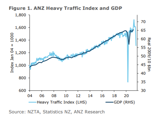 ANZ New Zealand's Truckometer uses traffic flows as a proxy for economic growth.