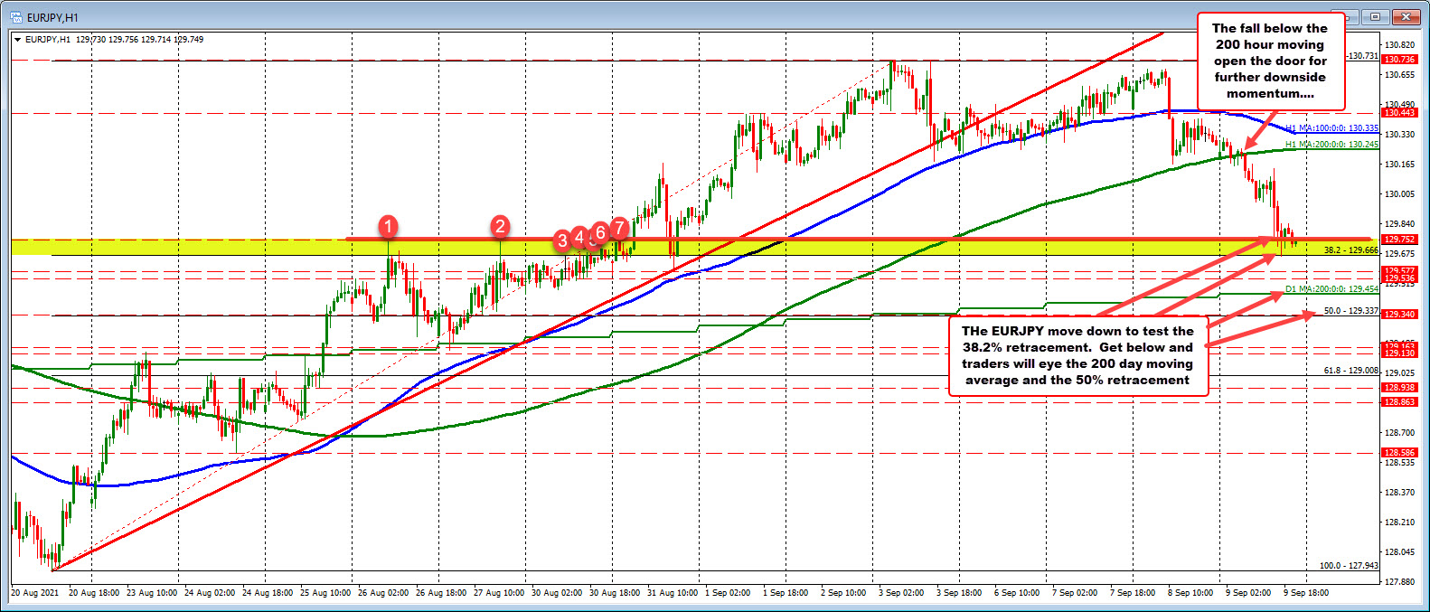 EURJPY corrects to the 38.2% retracement target