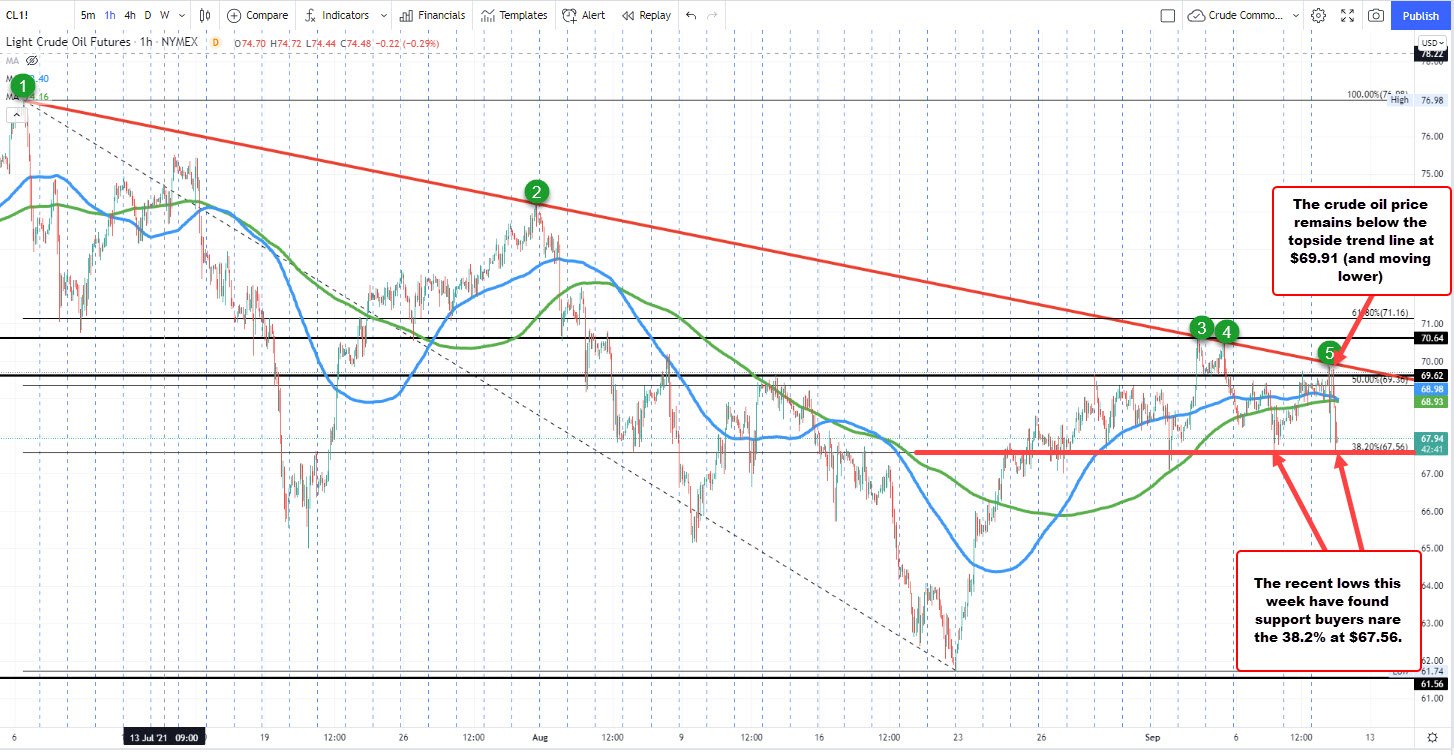 Crude oil continues to find support near the broken 38.2% retracement