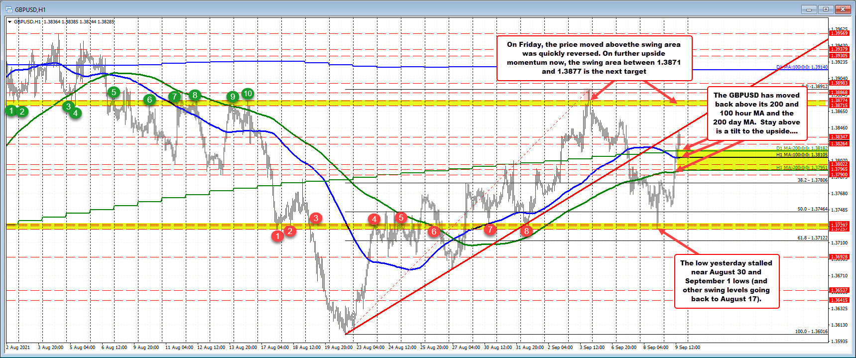 Price above the 200 hour moving average, 100 hour moving average and 200 day moving average_