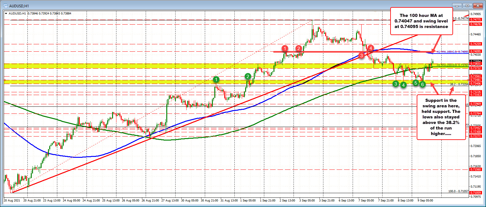 AUDUSD is back above the 200 hour MA. Can the price stay above?