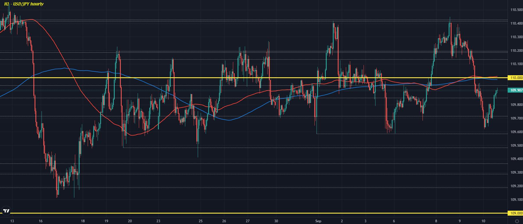 USD/JPY H1 10-09