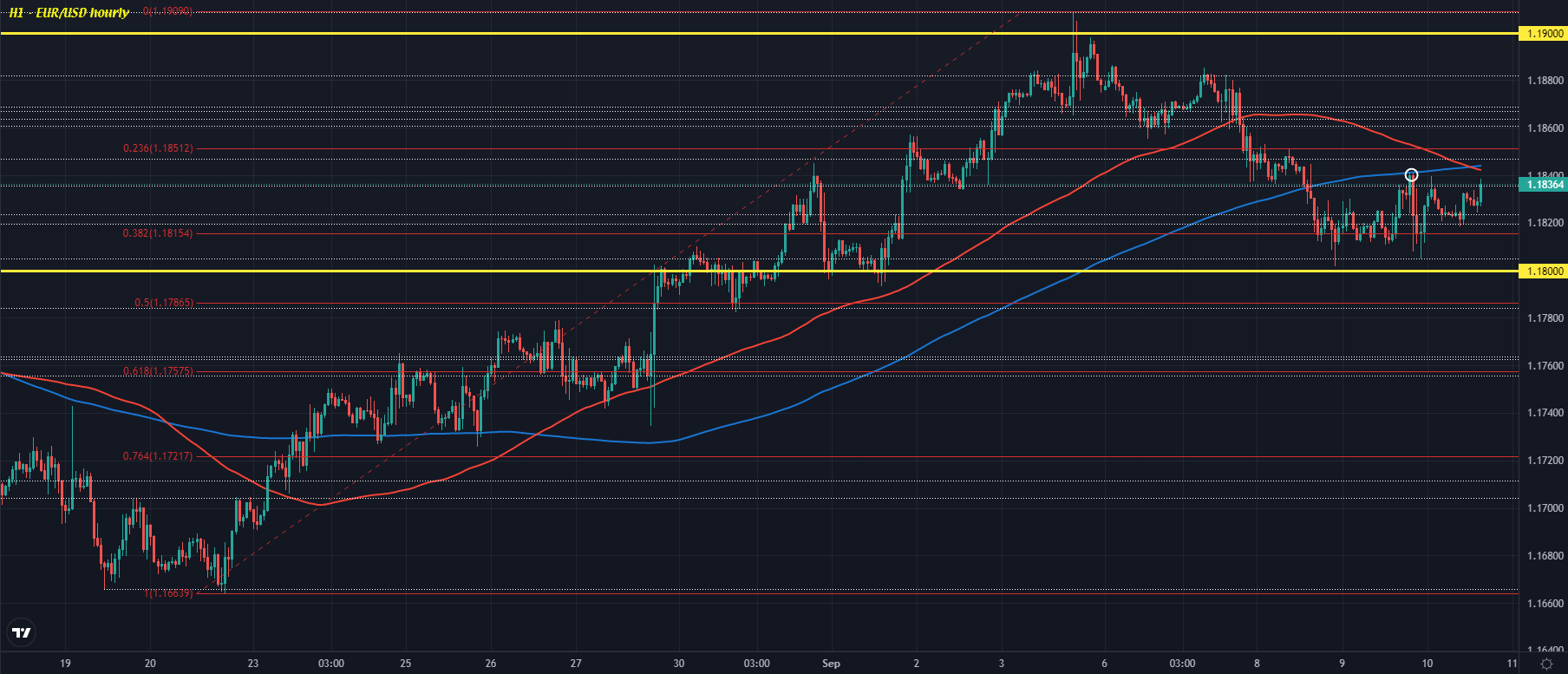 EUR/USD H1 10-09
