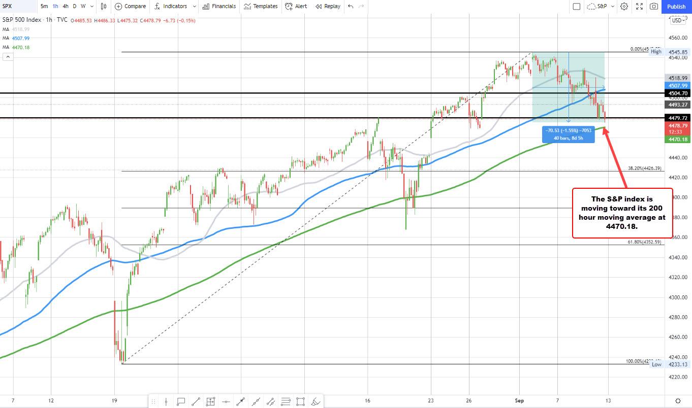 US stocks heading lower. NASDAQ below its 100 hour moving average