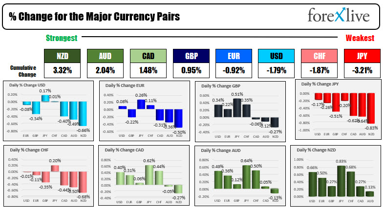 The USD is mostly lower ahead of PPI. Canada jobs report will also be released