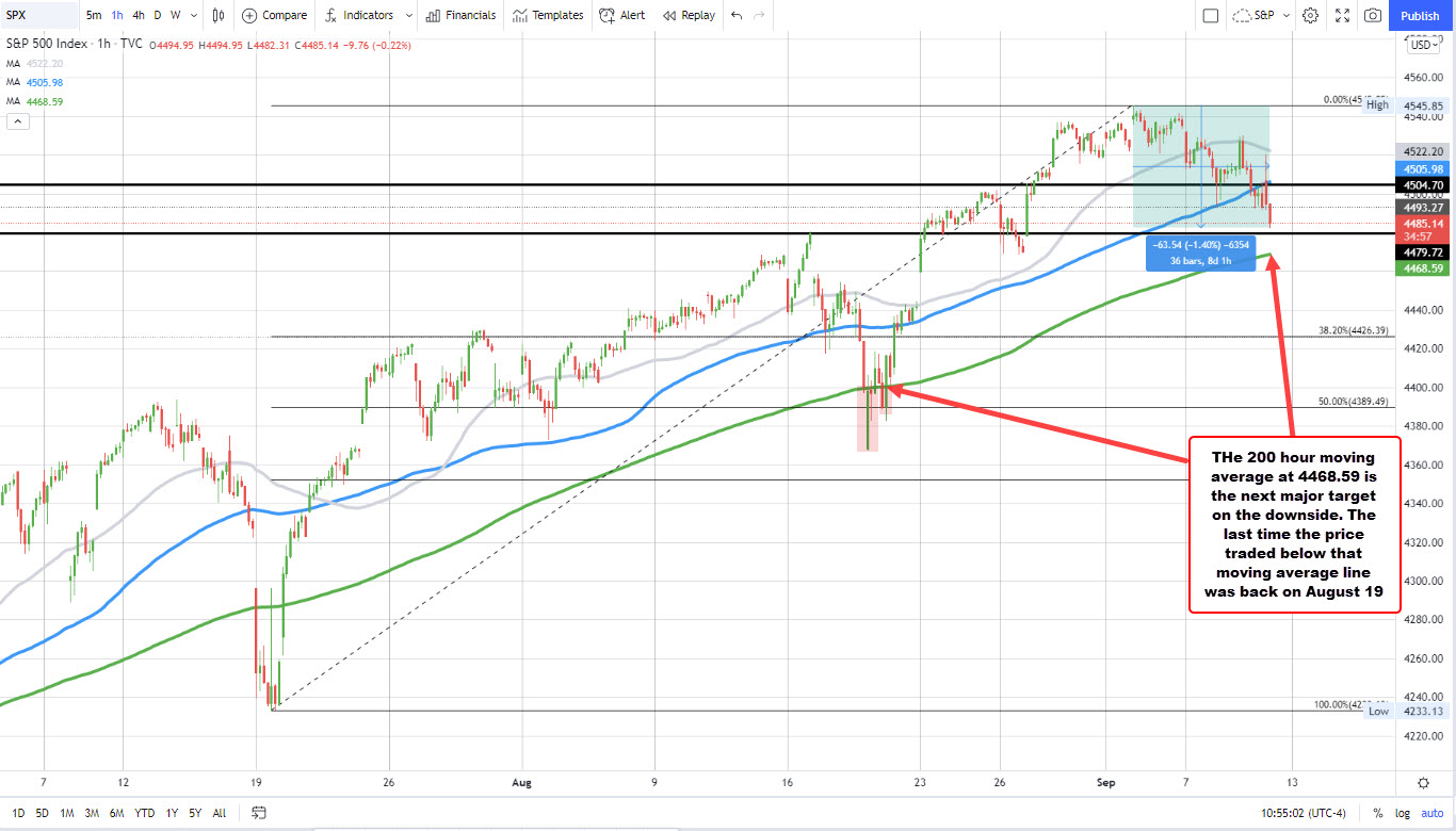 S&P index on the hourly chart