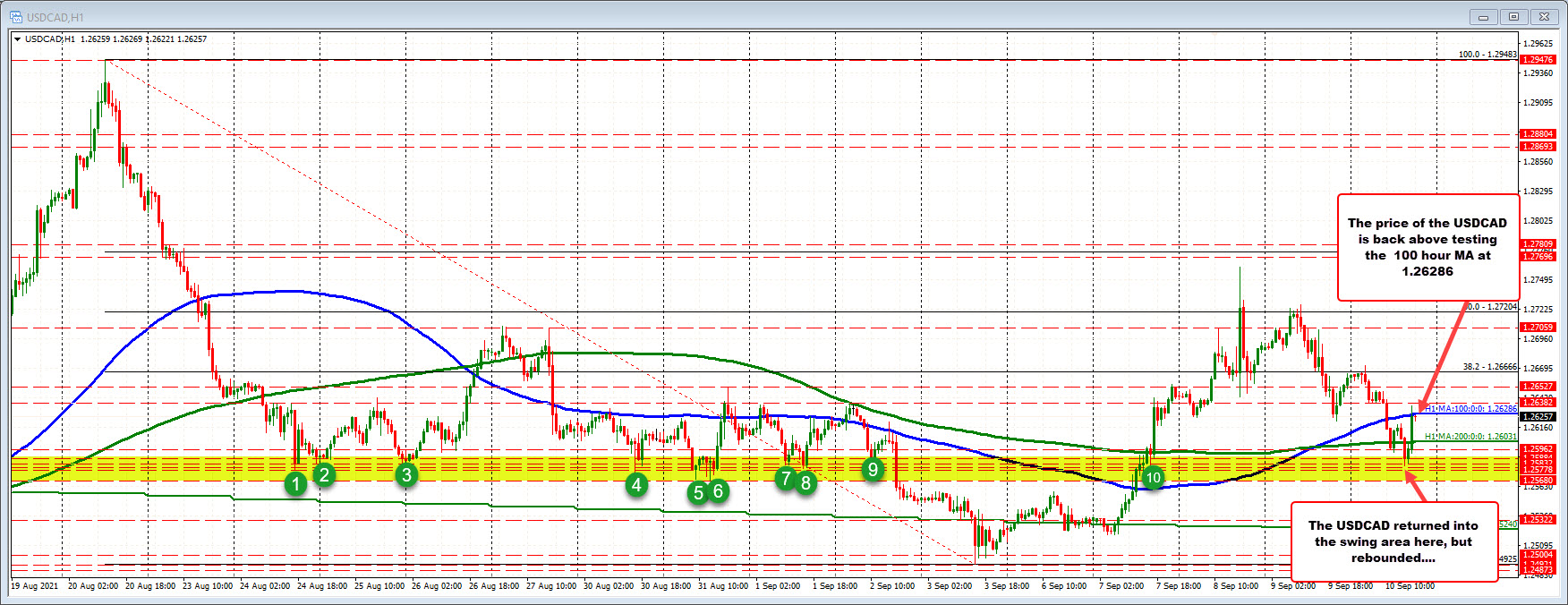 The100 hour moving average comes in at 1.26286_