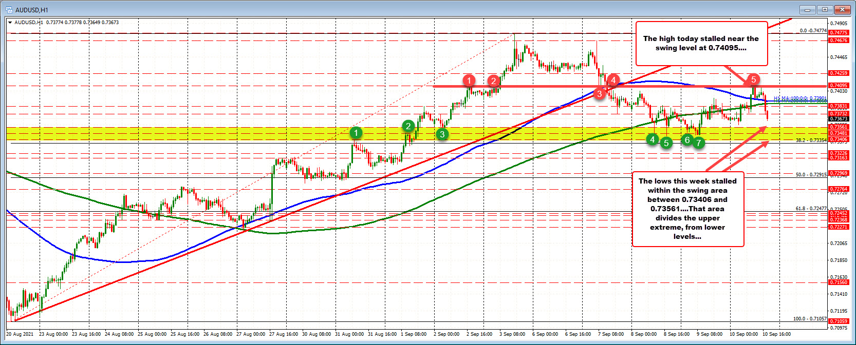 AUDUSD rotates back down and toward the support swing area