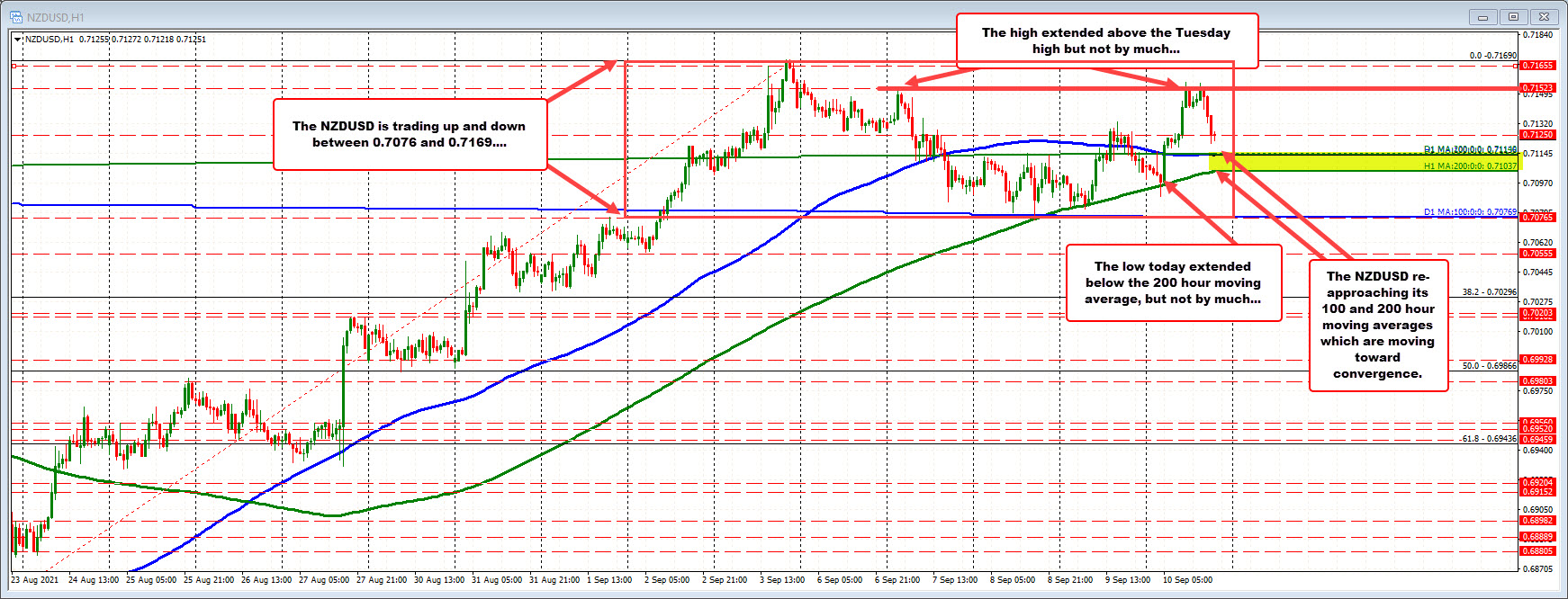 NZDUSD moved back toward moving averages in the middle of the trading range