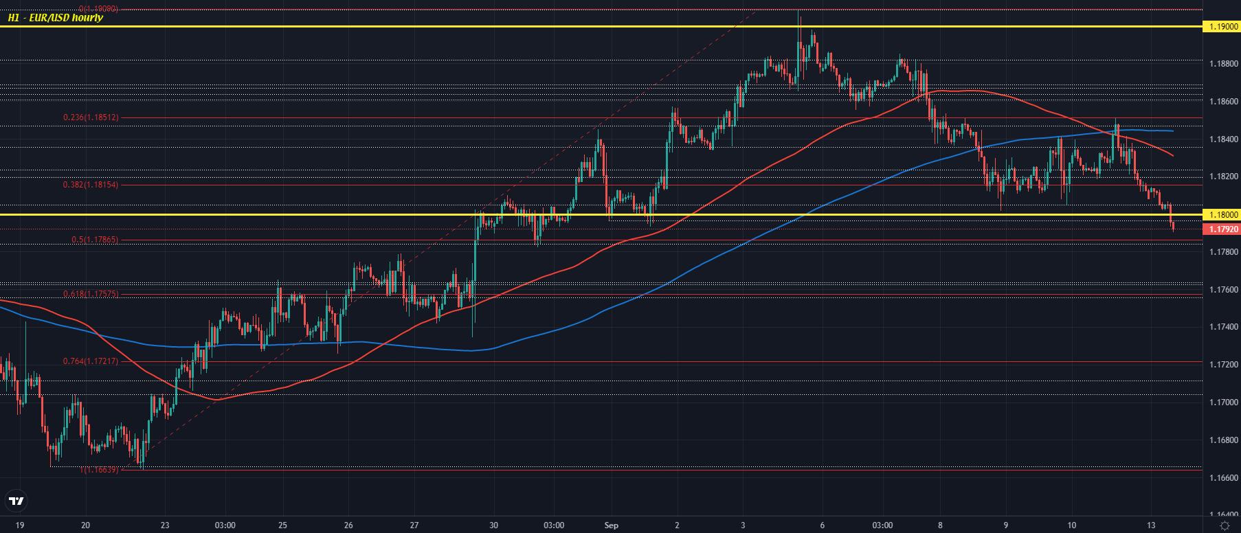 Dollar gains slight edge going into European trading