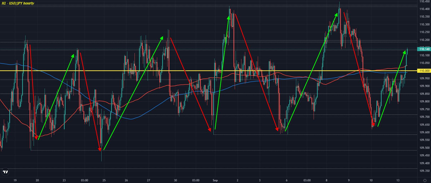 USD/JPY H1 13-09