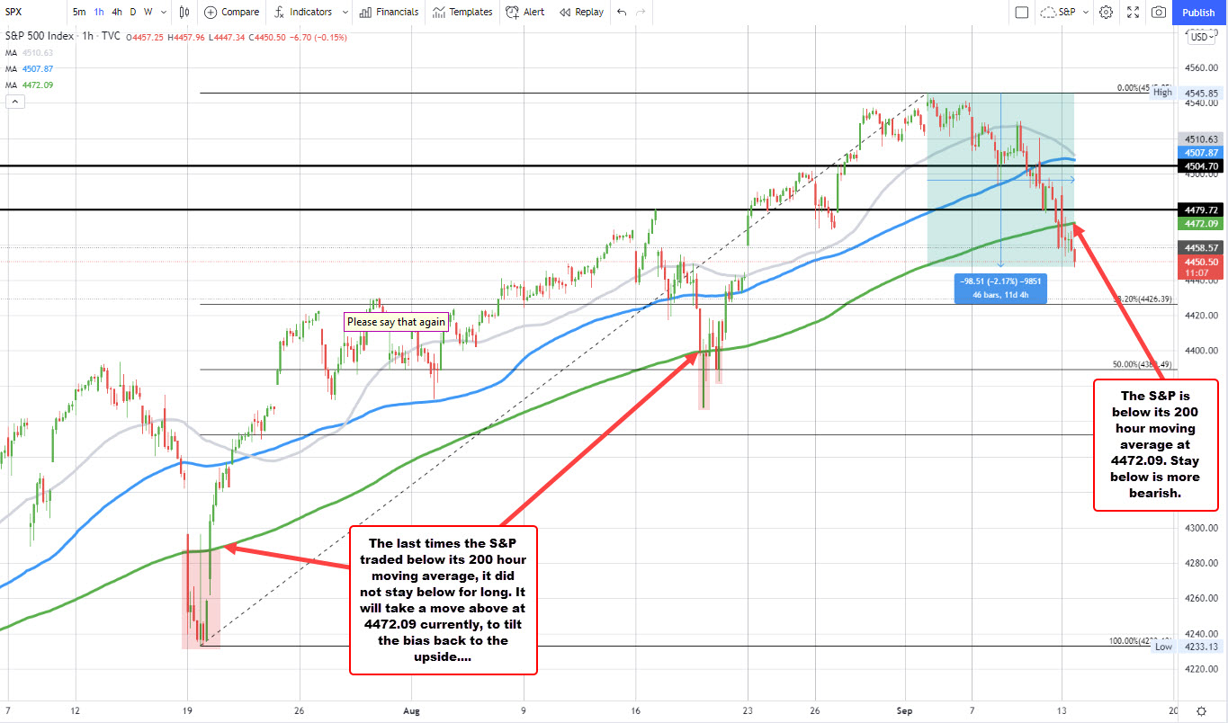 S&P index is back below its 200 hour moving average