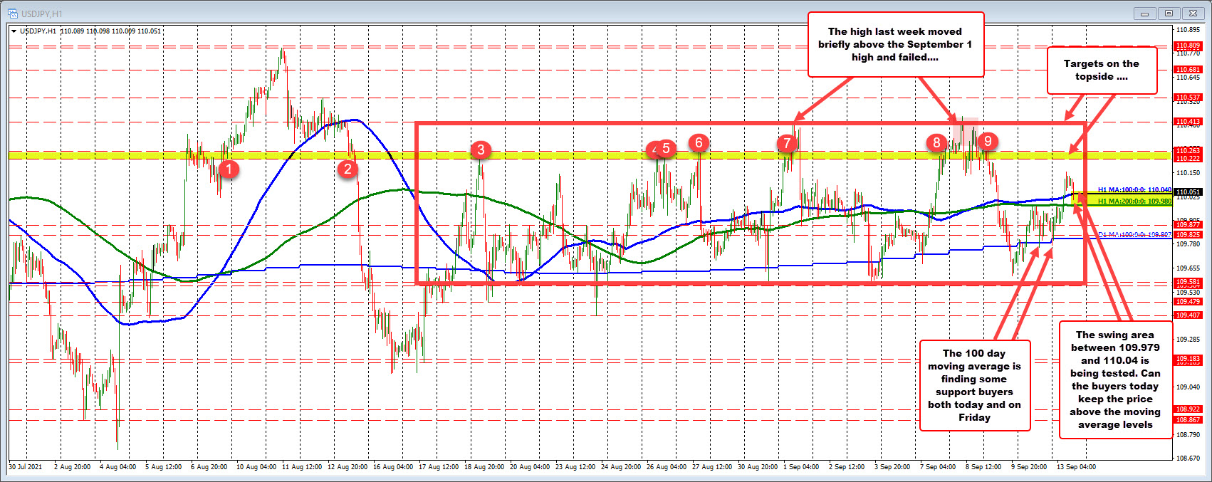 The ups and downs can continue for the pair.Dollar higher today pushes the USDJPY higher