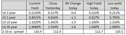 Spain's Ibex up 1.3%. German Dax up 0.6%_
