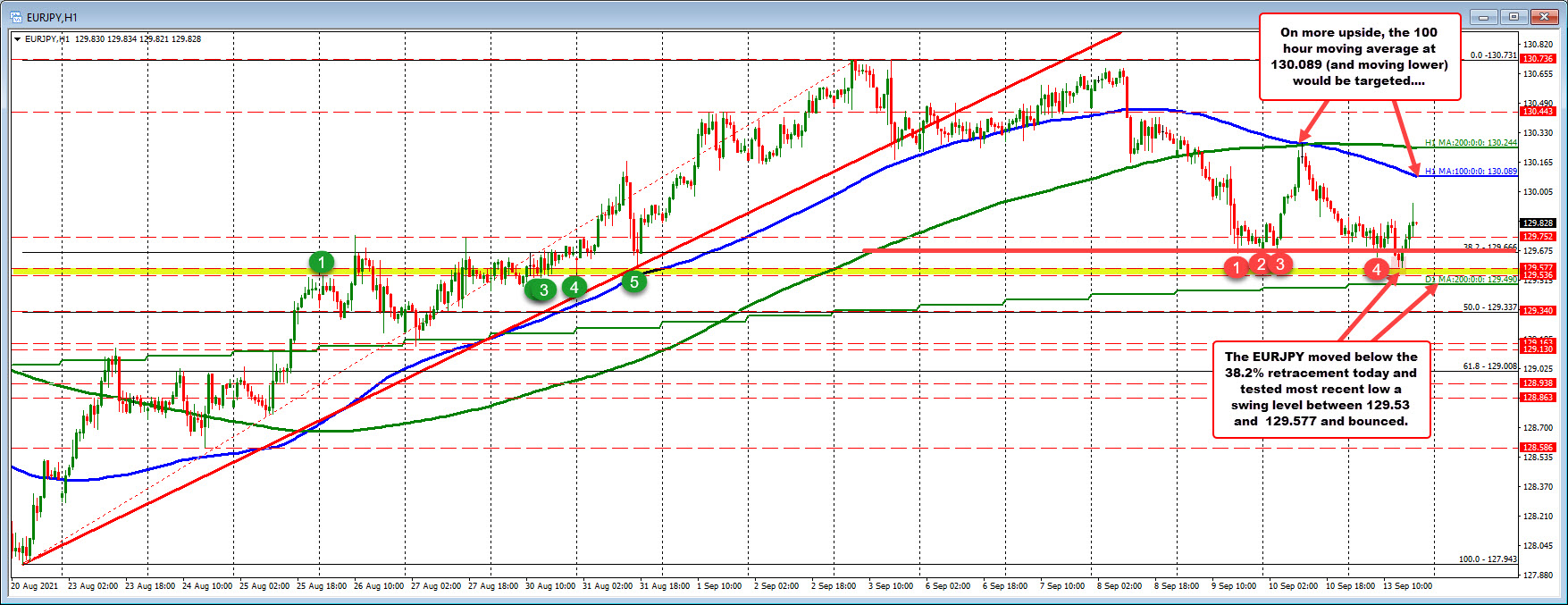 Moved back above the 38.2% retracement_