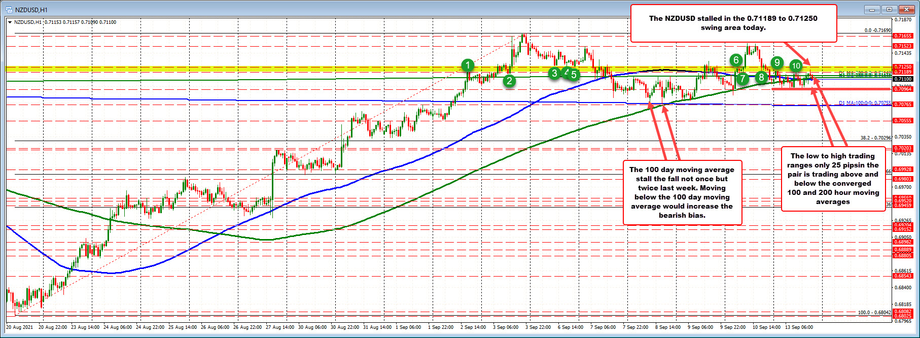 25 pip trading range for bthe NZDUSD