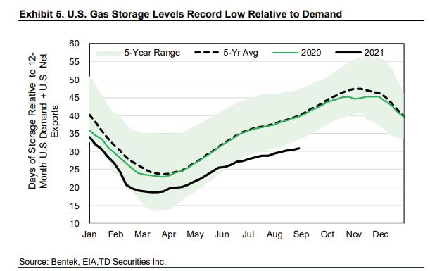 jours d'utilisation du gaz naturel