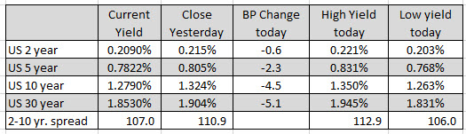 All 11 sectors of the S&P are lower.