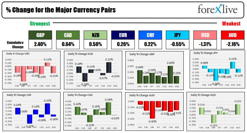The US dollars weaker