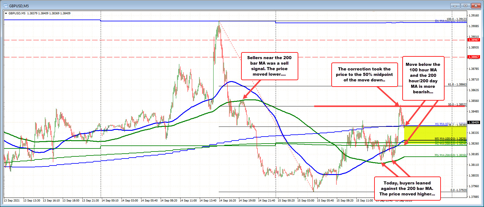GBPYSD on the 5 minute chart.