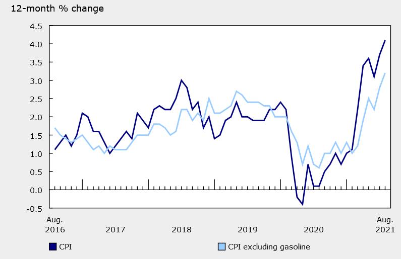 Canada CPI chart