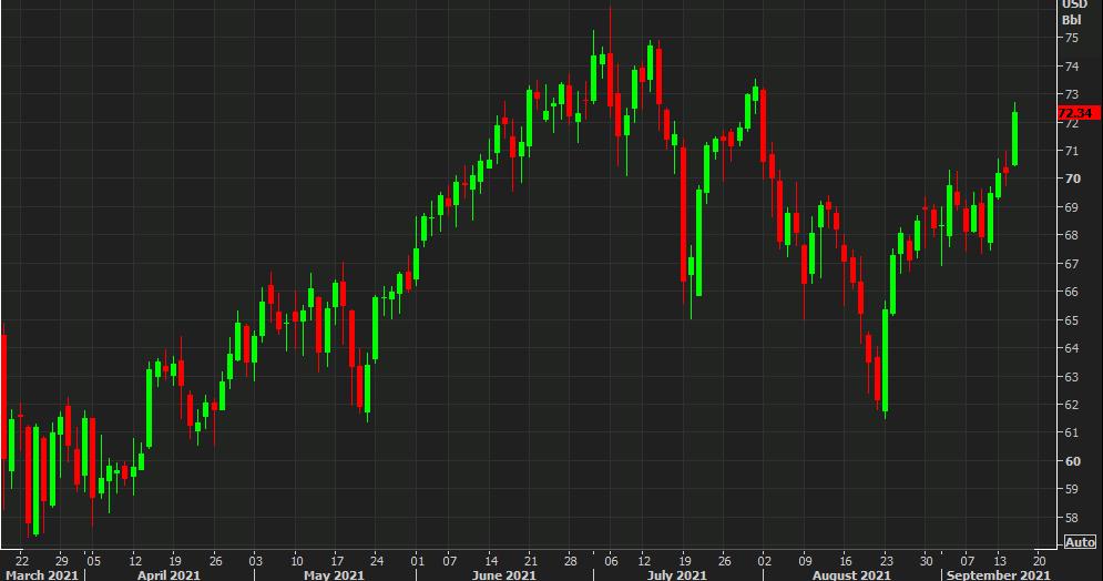 WTI crude up $2.15 to $72.60