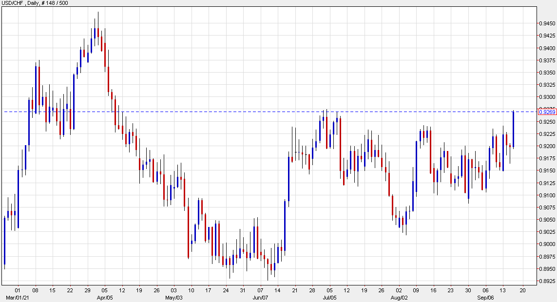 USD/CHF will be the chart to watch in the day ahead