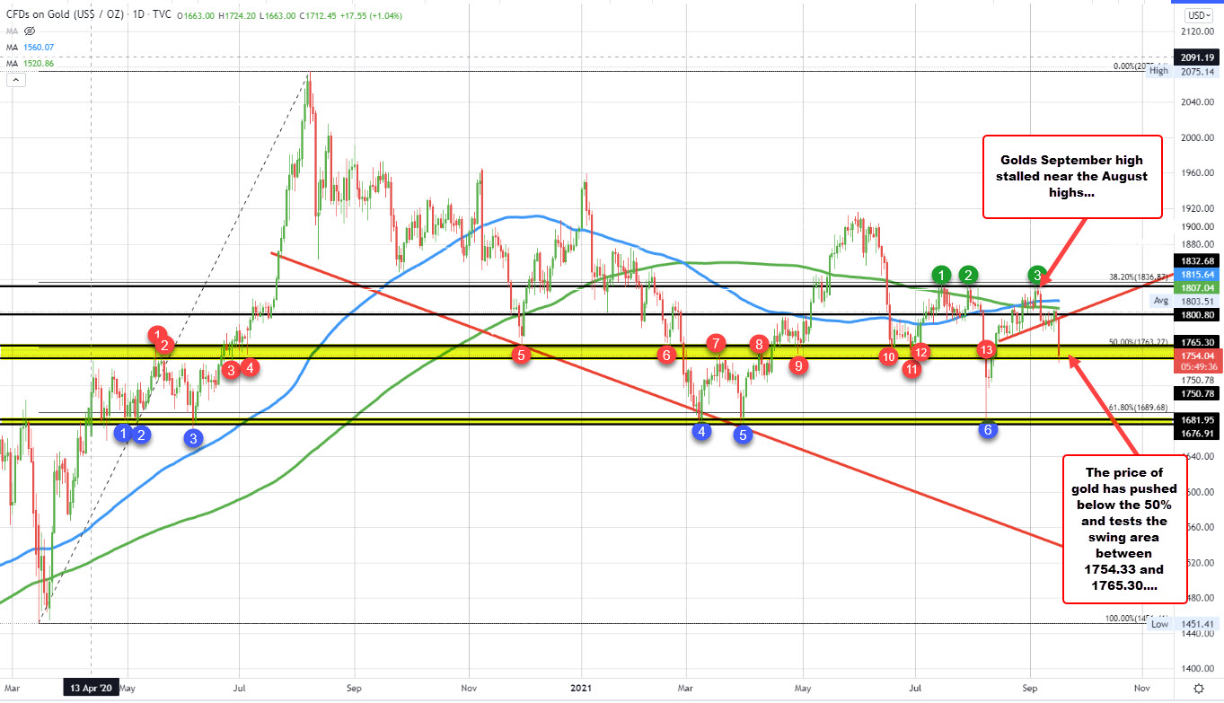 Gold falls toward swing support area/below the 50% midpoint