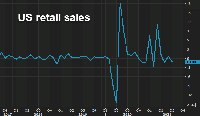 US August 2021 retail sales report highlights: