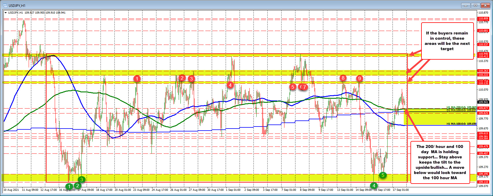 USDJPY stays above the 200 hour MA/100 day MA