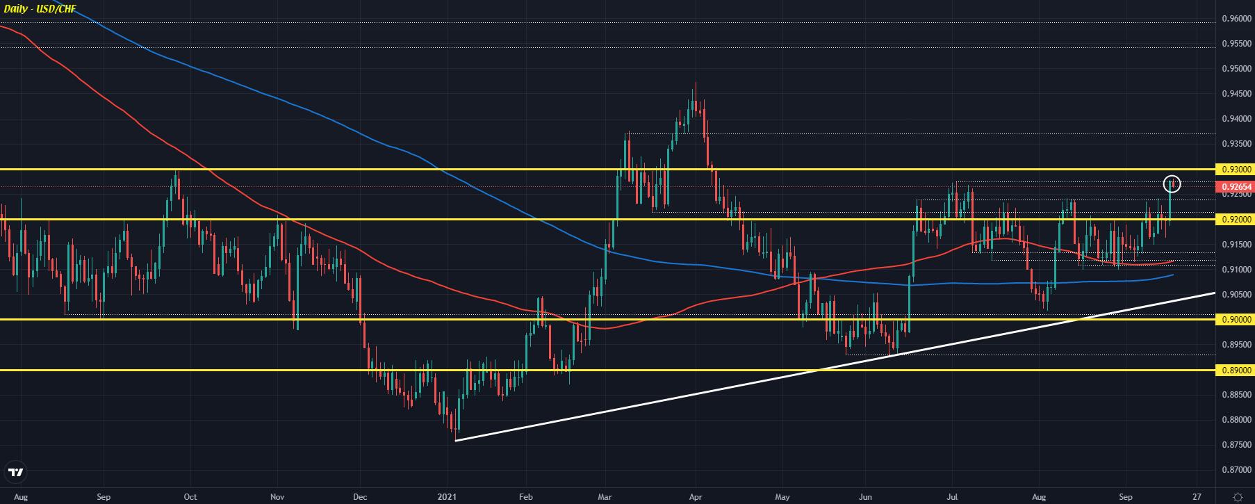 Dollar, yen slightly softer so far on the session