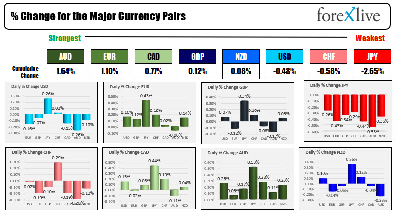 The AUD is the strongest and the JPY is the weakest as NA traders enter for the day
