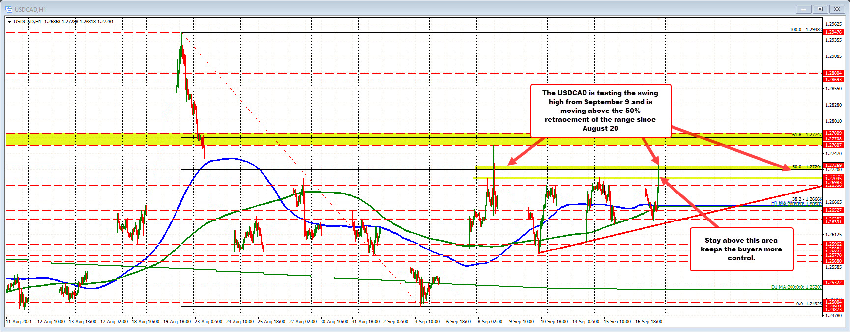 USDCAD trades to new week highs
