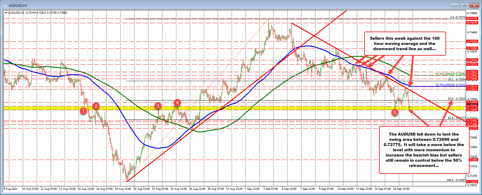 AUDUSD stays below trend today. Sellers remain in control