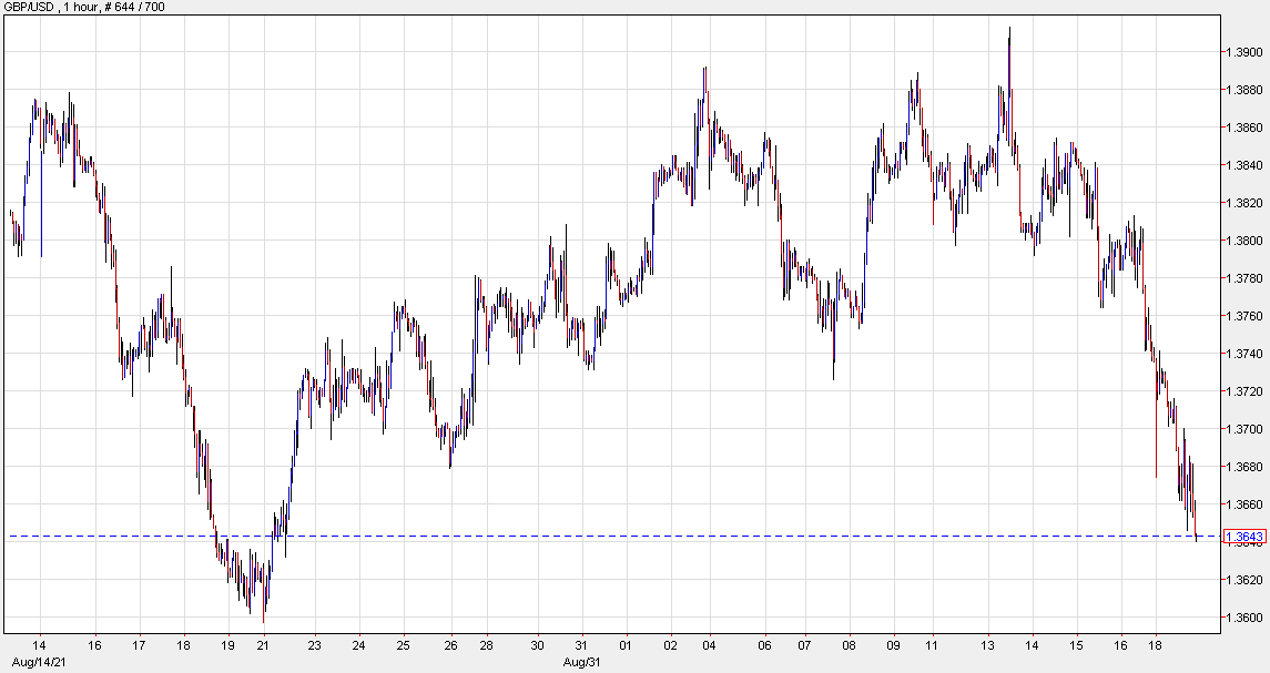 Cable hits new lows as sentiment deteriorates further