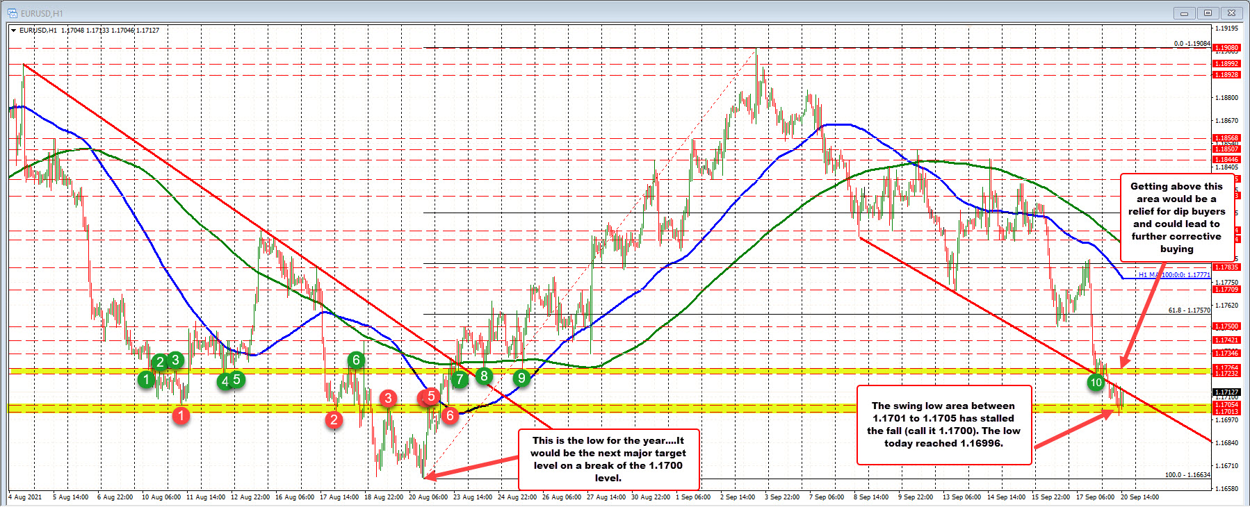 EURUSD steps to the next target area ahead of the 2021 low