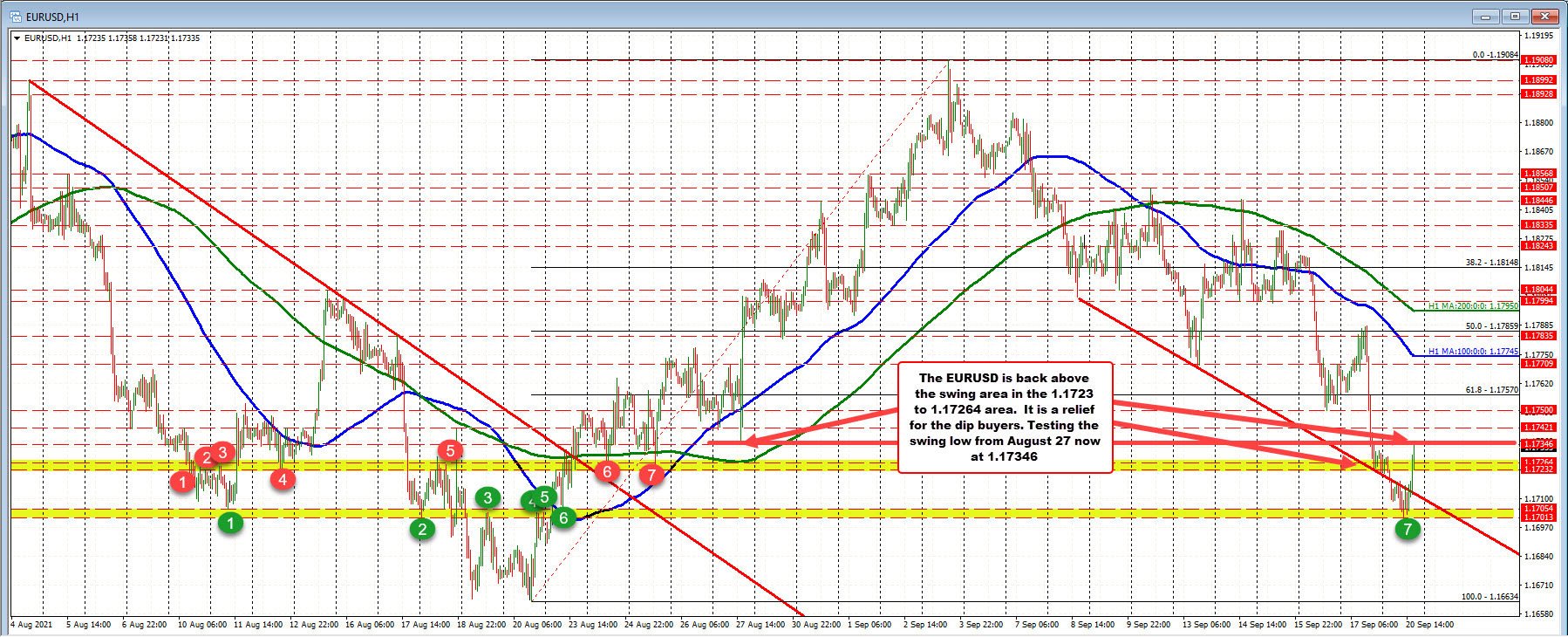 Tests the August 27 swing low_