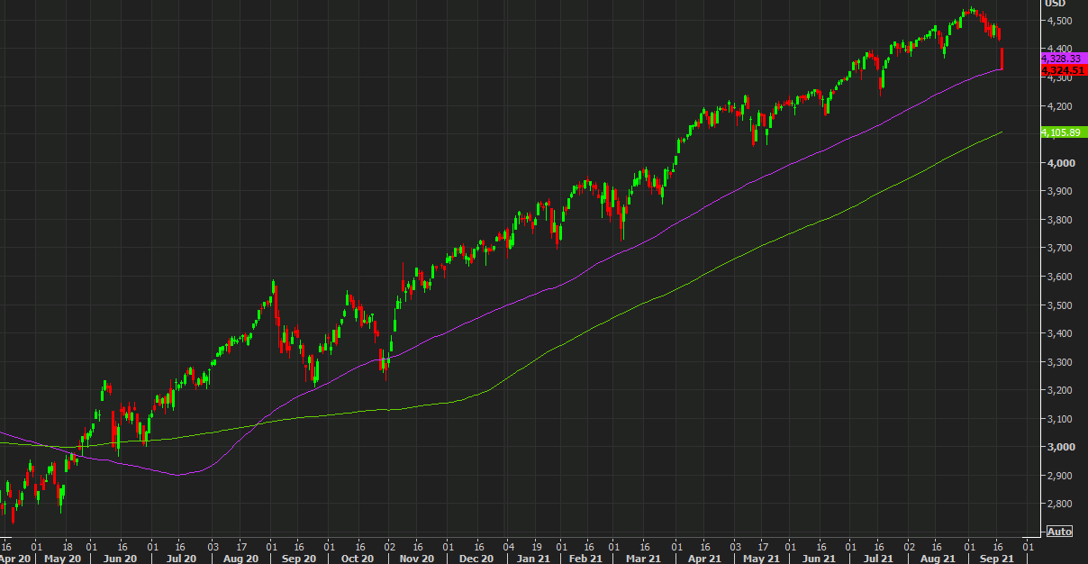 S&P 500 falls below the 100-day moving average for the first time since October