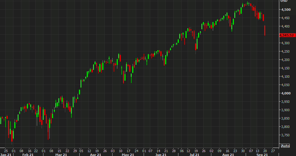 US stocks take another lower leg.  S&P 500 down 2%