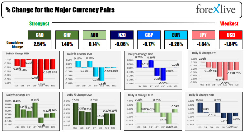 The US dollar is the weakest of the majors