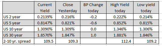 The major US stock indices open the day with gains
