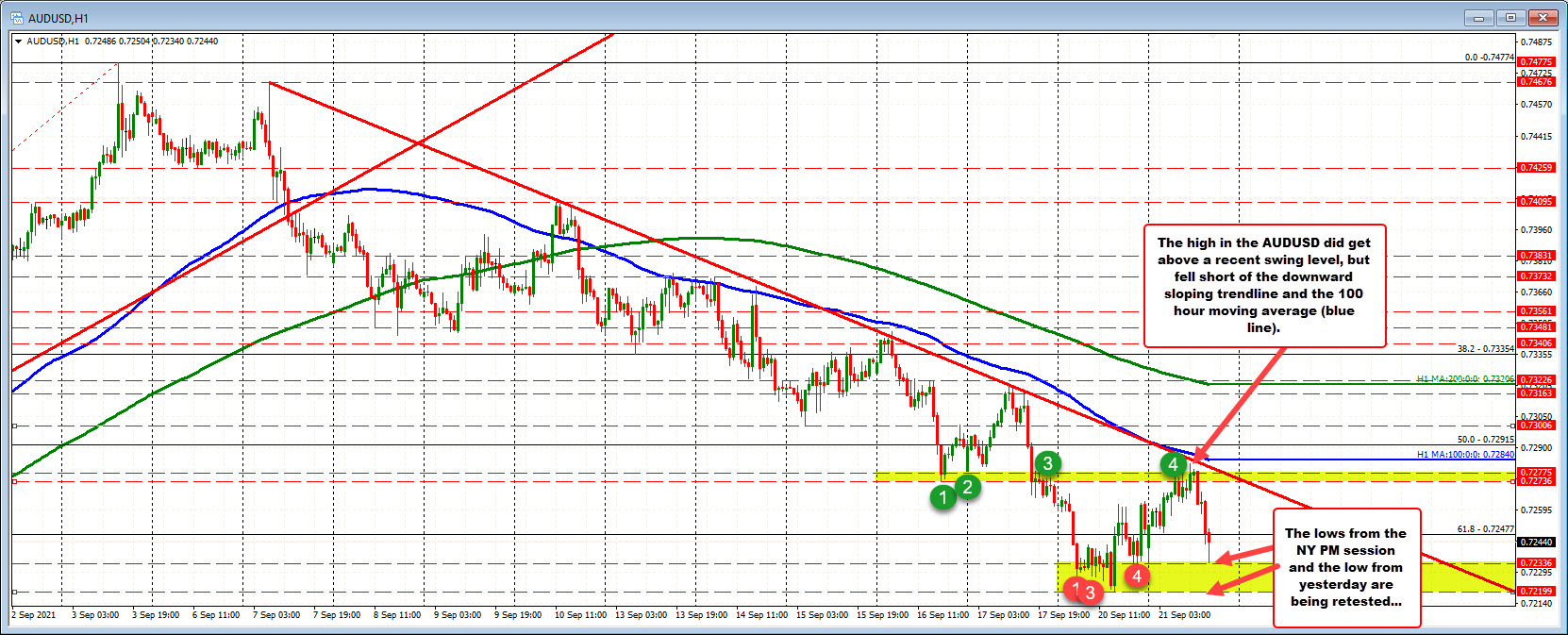 AUDUSD retraces earlier gains, but find some support buying.