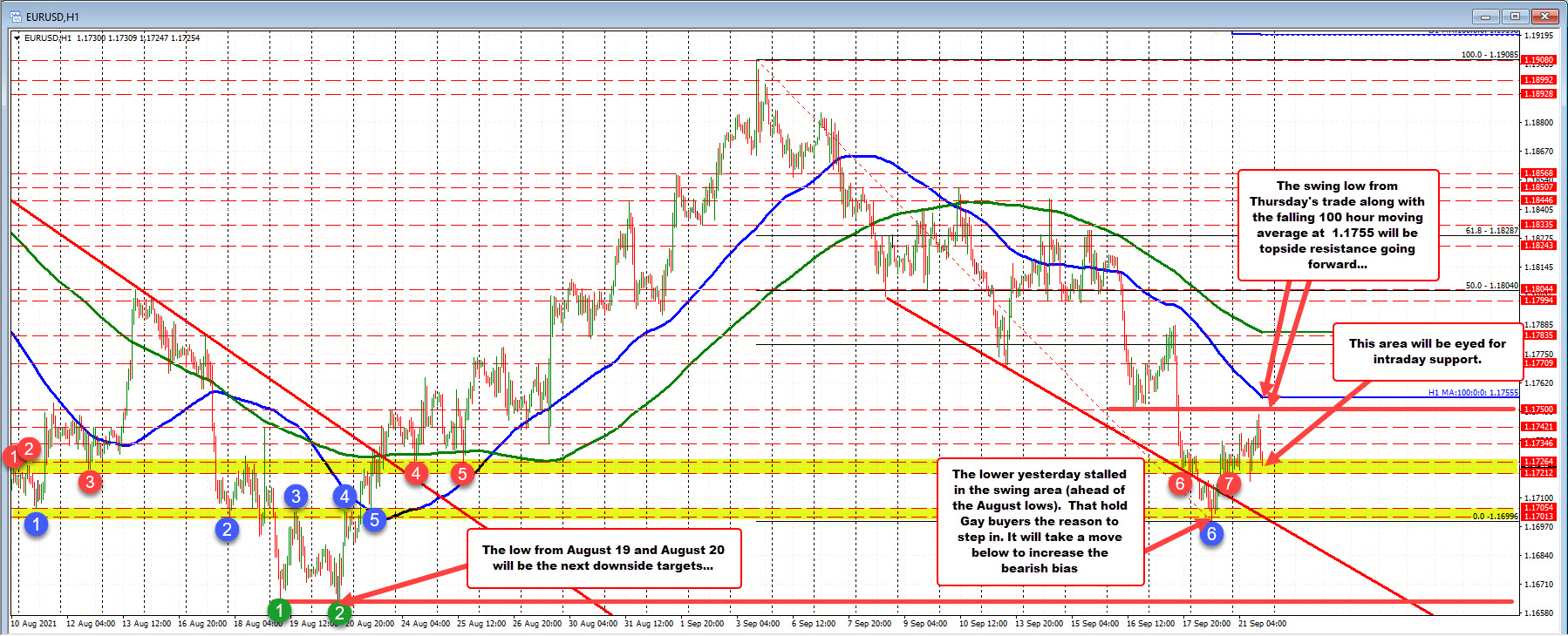 EURUSD tests a lower swing level, retracing the earlier gains