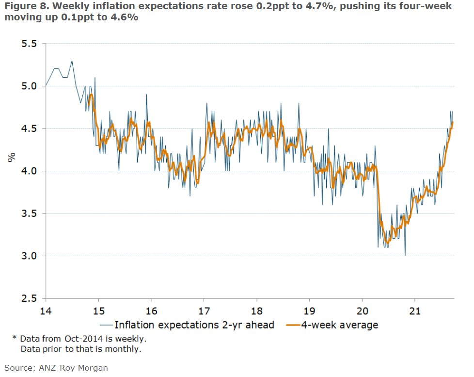 Australia consumer inflation expectations.