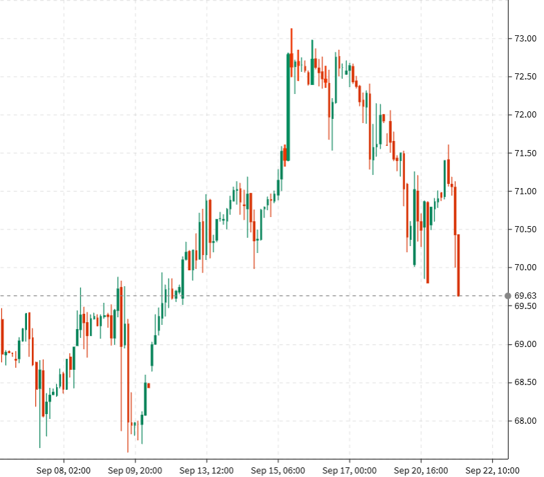 WTI down 70-cents to $69.58