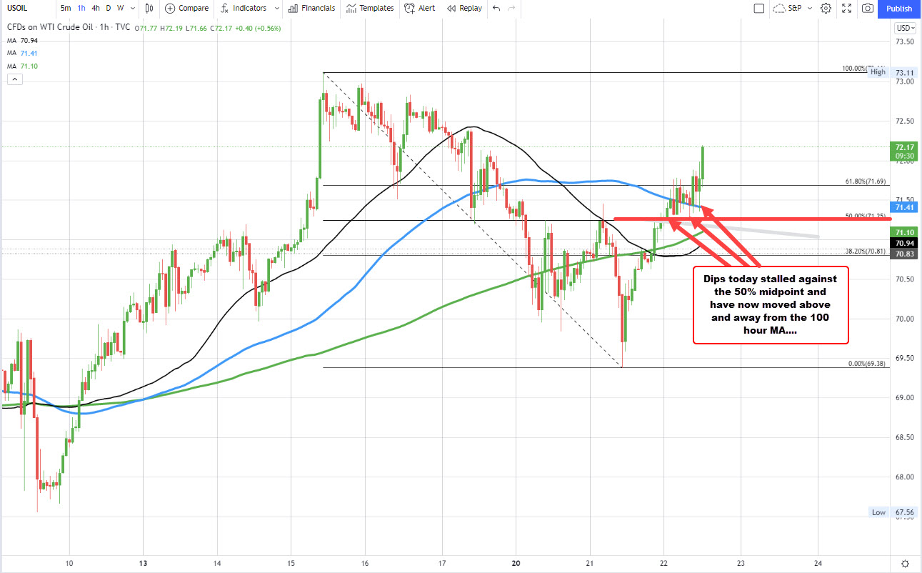 Crude oil is moving away from its 100 hour moving average